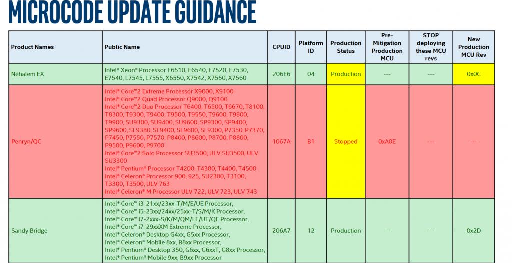 « Microcode Update Guidance » d'Intel
