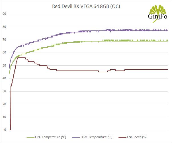 Red Devil RX VEGA 64 8GB - Température et ventilation