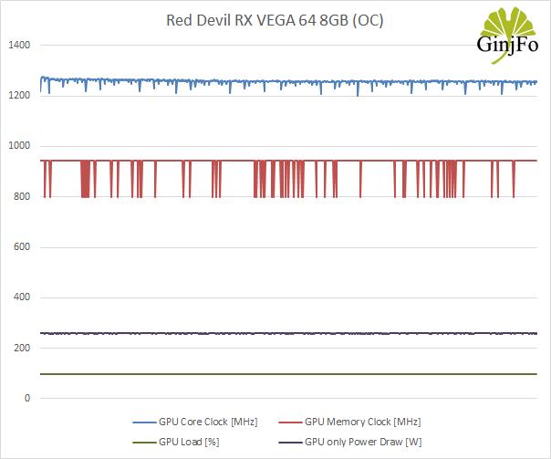 Red Devil RX VEGA 64 8GB - Fréquences