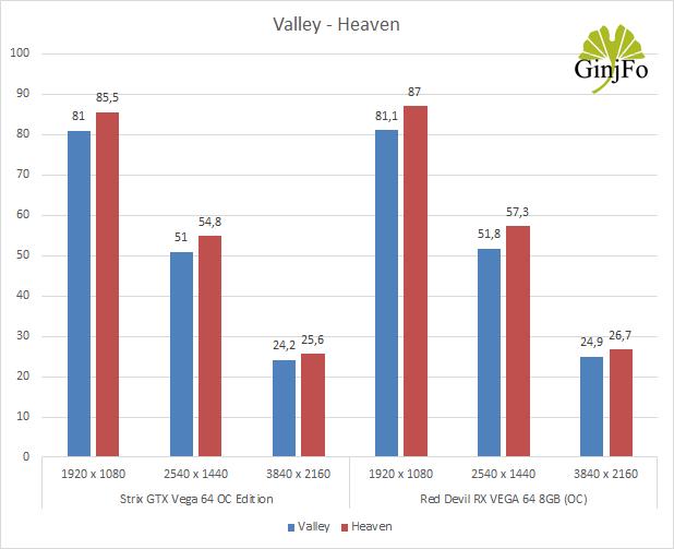 Red Devil RX VEGA 64 8GB - Benchmarks Valley et Heaven