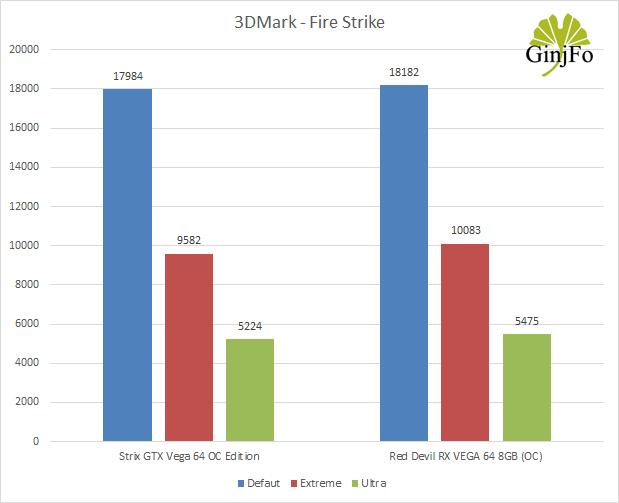 Red Devil RX VEGA 64 8GB - Benchmark 3DMark