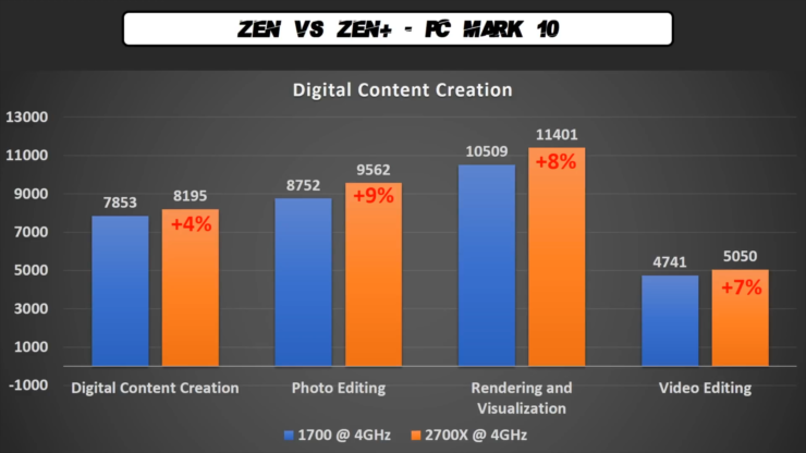 Ryzen 7 2700X - Benchmark