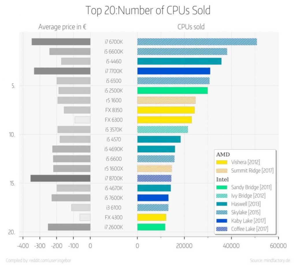 Top 20 des meilleures ventes processeurs chez Mindfactory