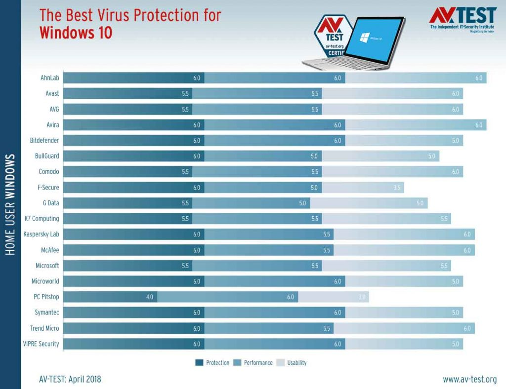 The Best Virus Protection for Windows 10 – Avril 2019