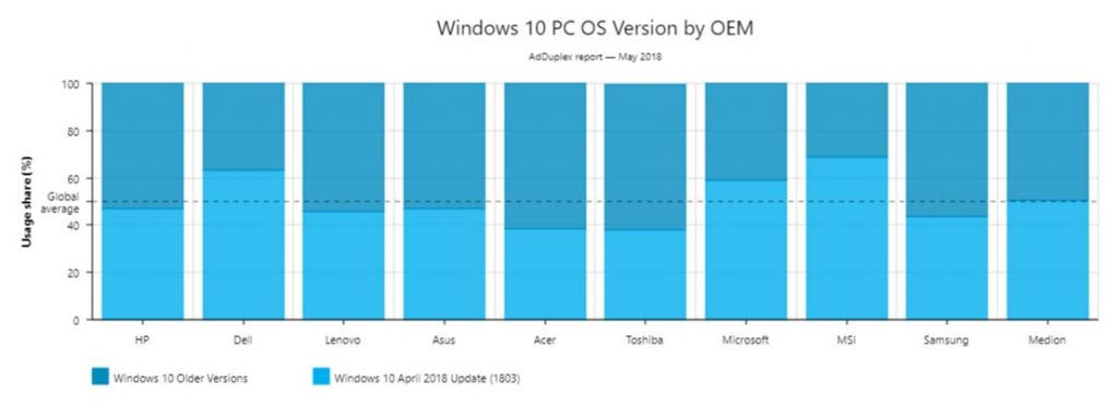 AdDuplex, parts de marché des différentes versions de Windows 10 en mai 2018
