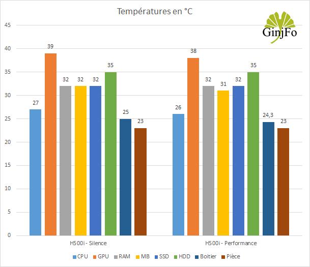 Boitier gaming H500i de NZXT - Performances de refroidissement