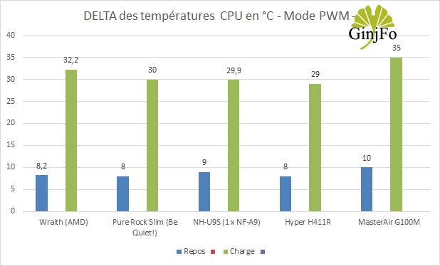 MasterAir G100M de Cooler Master - Performances de refroidissement