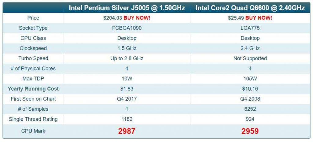 Benchmark PassMark - Pentium Silver J5005 Vs Core 2 Quad Q6600