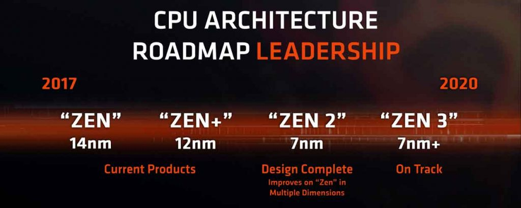Architecture Zen - Roadmap AMD 2017 - 2020