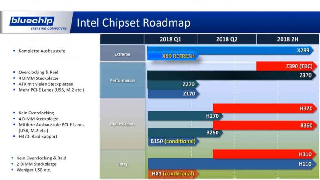 Roadmap Chipset Intel - Bluechip