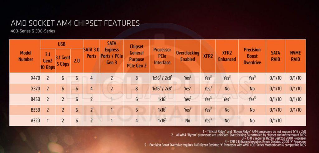 Slide AMD - Chipset B450