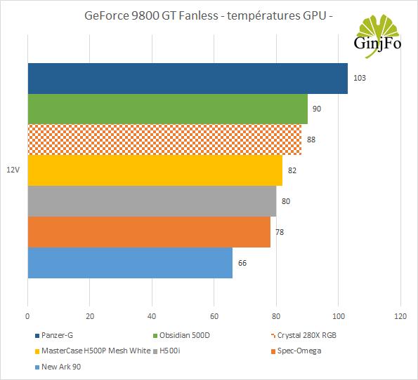Crystal 280X RGB - Performances de refroidissement