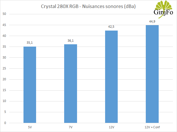 Crystal 280X RGB - Nuisances sonores