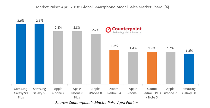 Top 10 des smartphones les plus vendus au monde en avril 2018 selon Counterpoint