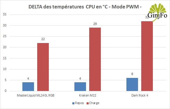 Kraken M22 de NZXT - Performances de refroidissement en mode PWM
