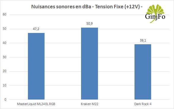Kraken M22 de NZXT - Nuisances sonores en mode +12V