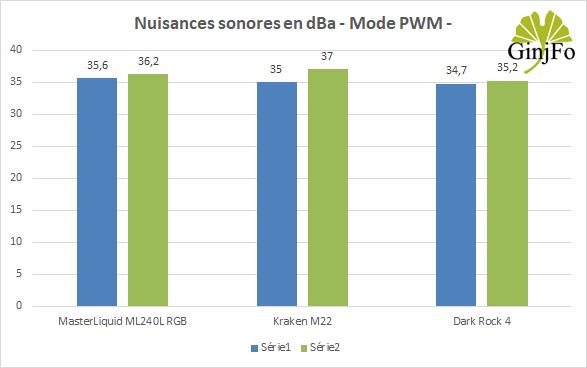 Kraken M22 de NZXT - Nuisances sonores en mode PWM