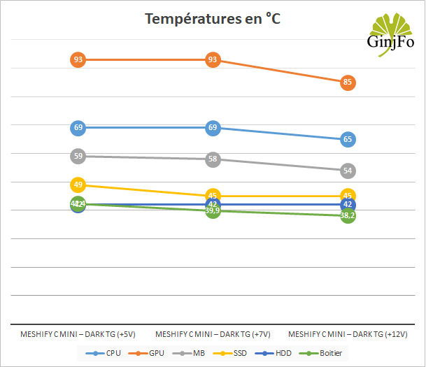 Meshify C Mini – Dark TG de Fractal Design - Performance de refroidissement