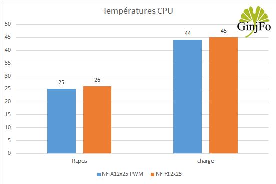 Ventilateur NF-A12X25 de Noctua - performances de refroidissement