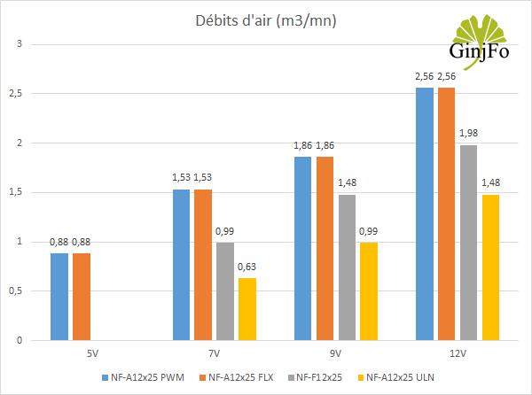 Ventilateur NF-A12X25 de Noctua - Débits d'air