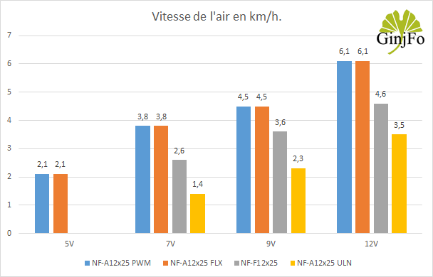 Ventilateur NF-A12X25 de Noctua - Vitesse de l'air