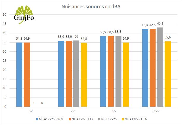 Ventilateur NF-A12X25 de Noctua - Nuisances sonores