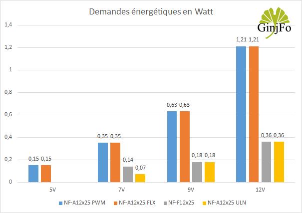 Ventilateur NF-A12X25 de Noctua - Consommations électriques