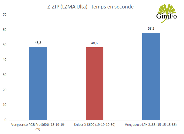 Kit Vengeance RGB Pro 2x8 Go DDR4-3600 MHz - Performances