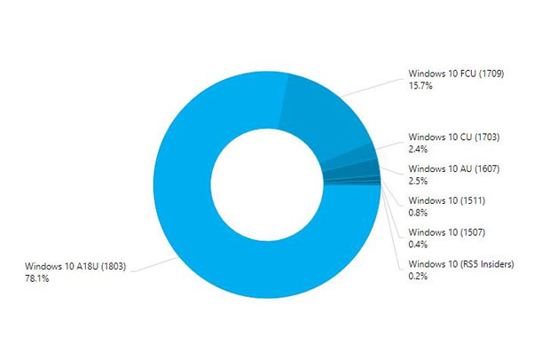 AdDuplex – Parts de marché des différentes versions de Windows 10 en juin 2018.