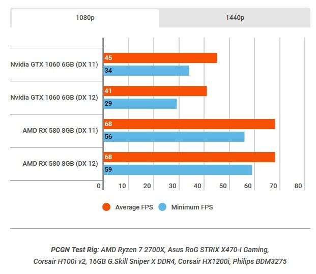 Battlefield V (Alpha), benchmarks