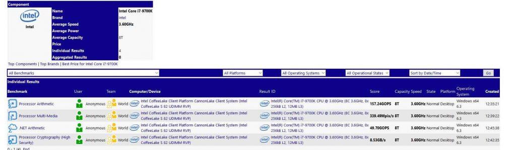SiSoft Sandra – le Core i7-9700K