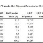 Gartner – ventes de PC au deuxième trimestre 2018