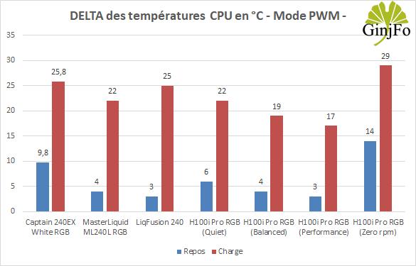 Hydro Series H100i Pro RGB de Corsair- Performances de refroidissement en mode PWM