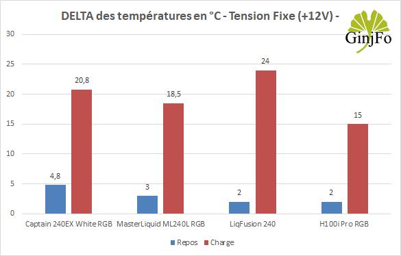 RGB de Corsair - Performances de refroidissement en tension fixe