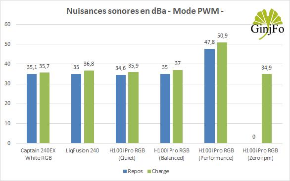 Hydro Series H100i Pro RGB de Corsair - Nuisances sonores en PWM