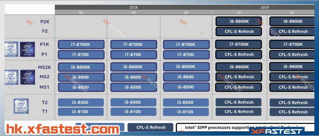 Roadmap Intel – Core de 9ème génération et Core-X
