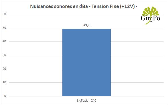 LiqFusion 240 - Nuisances sonores mode +12V