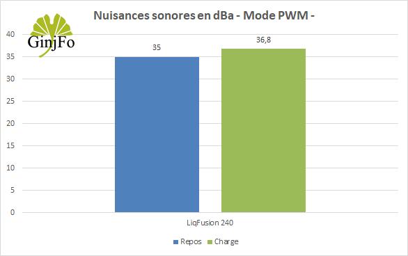 LiqFusion 240 - Nuisances sonores mode PWM
