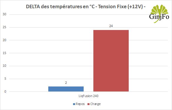 LiqFusion 240 - Performances de refroidissement mode +12V