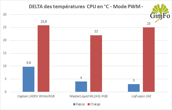 LiqFusion 240 - Performances de refroidissement mode PWM