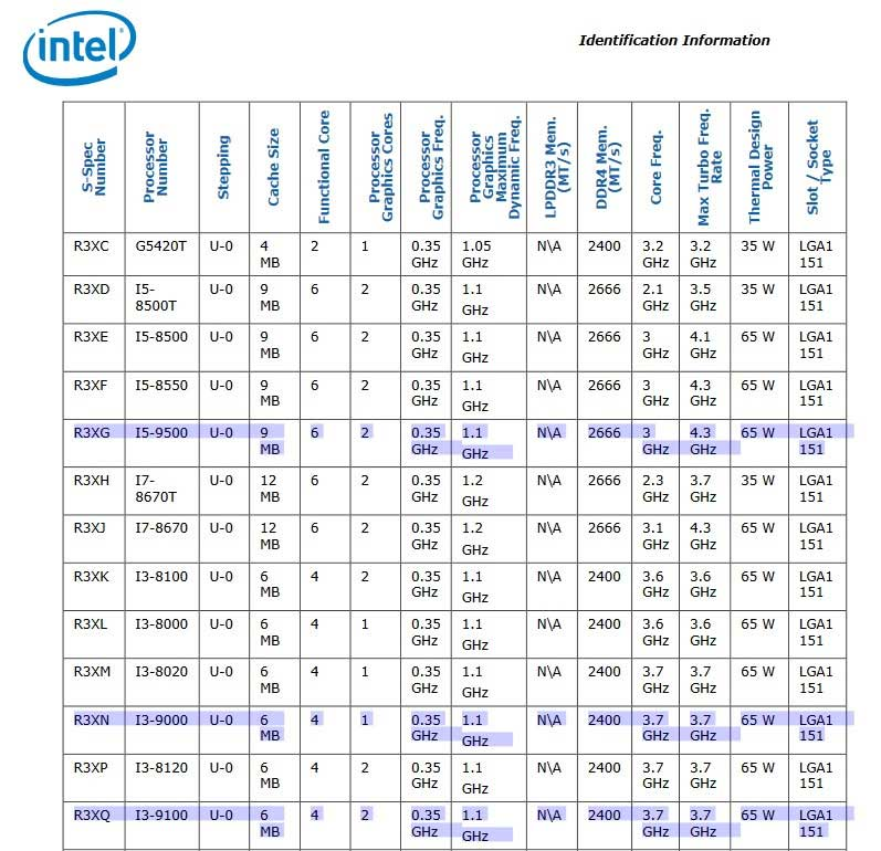 Microcode Revision Guidance d'Intel