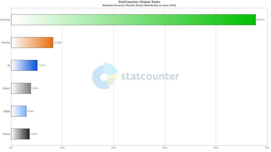 StatCounter – Parts de marché des différents navigateurs Internet PC dont Chrome en juin 2018