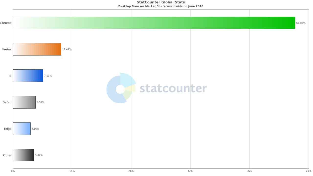 Google Chrome écrase toute la concurrence sur PC et mobile