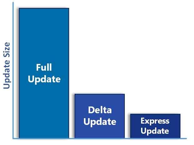 Windows 10 - Tailles des mises à jour cumulative, Delta et Express