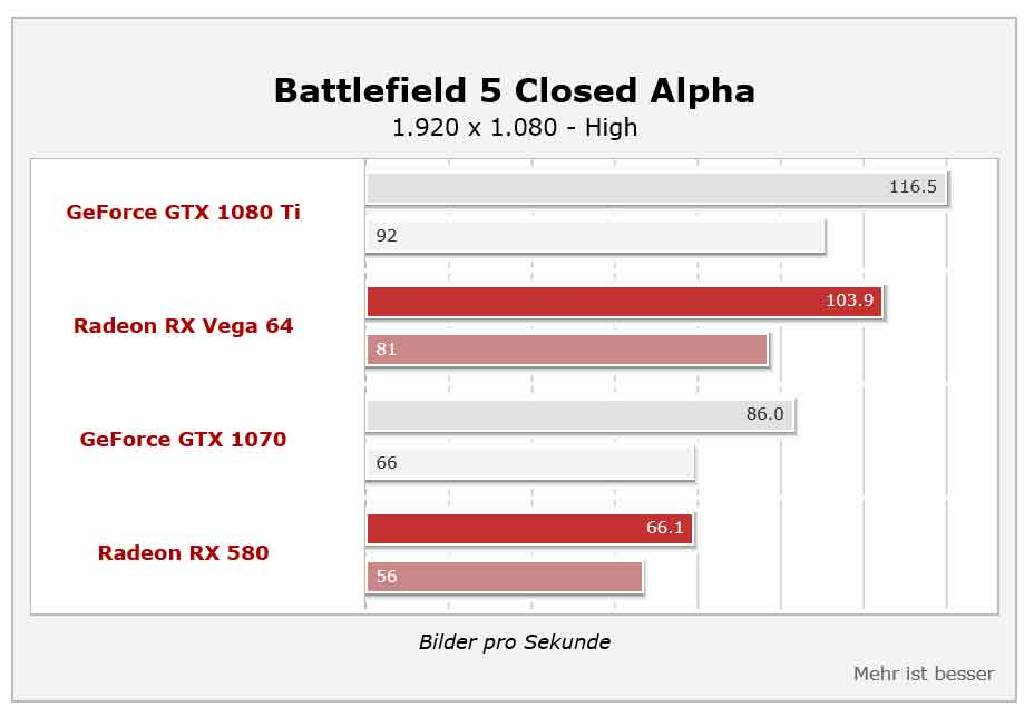 Battlefield V – benchmarks Hardwareluxx