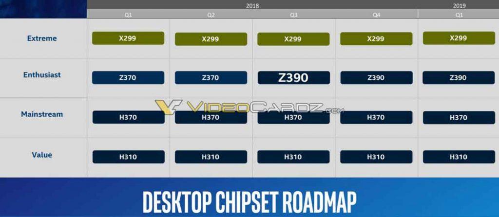 """Feuille de route """"Chipset"""" d'Intel."""