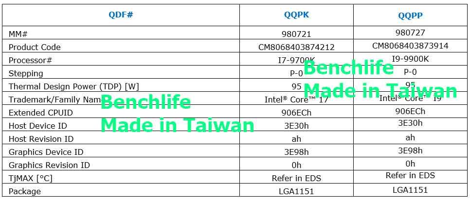 Core i7-9700K et Core i9-9900K, caractéristiques