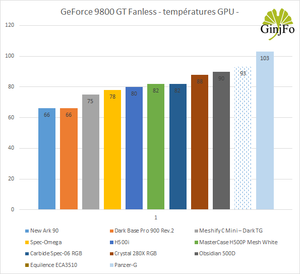 Boitier Equilence ECA3510 d'Enermax - Performances de refroidissement
