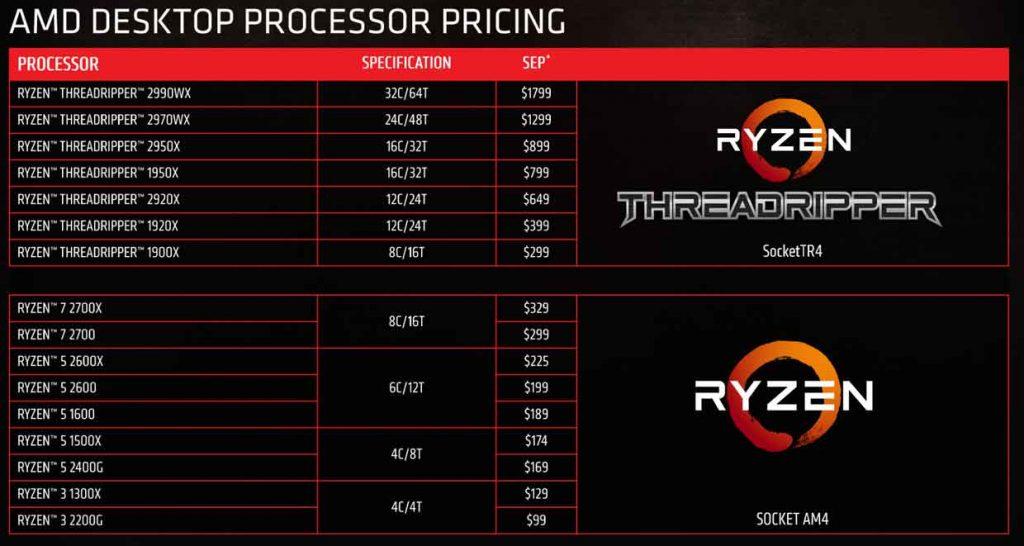 Processeurs Ryzen d'AMD - Aout 2018