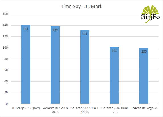 GeForce RTX 20 - Estimations des scores sous Time Spy de 3DMark